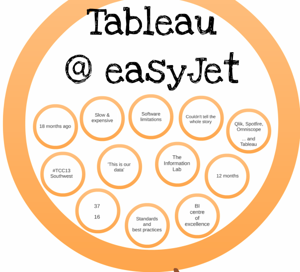 Tableau | That data viz guy