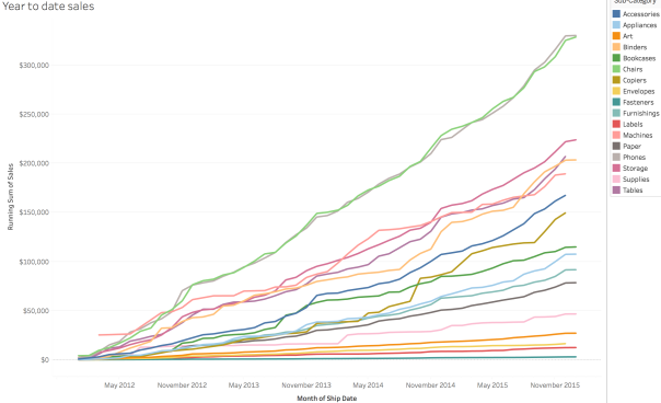 Year to date sales.png